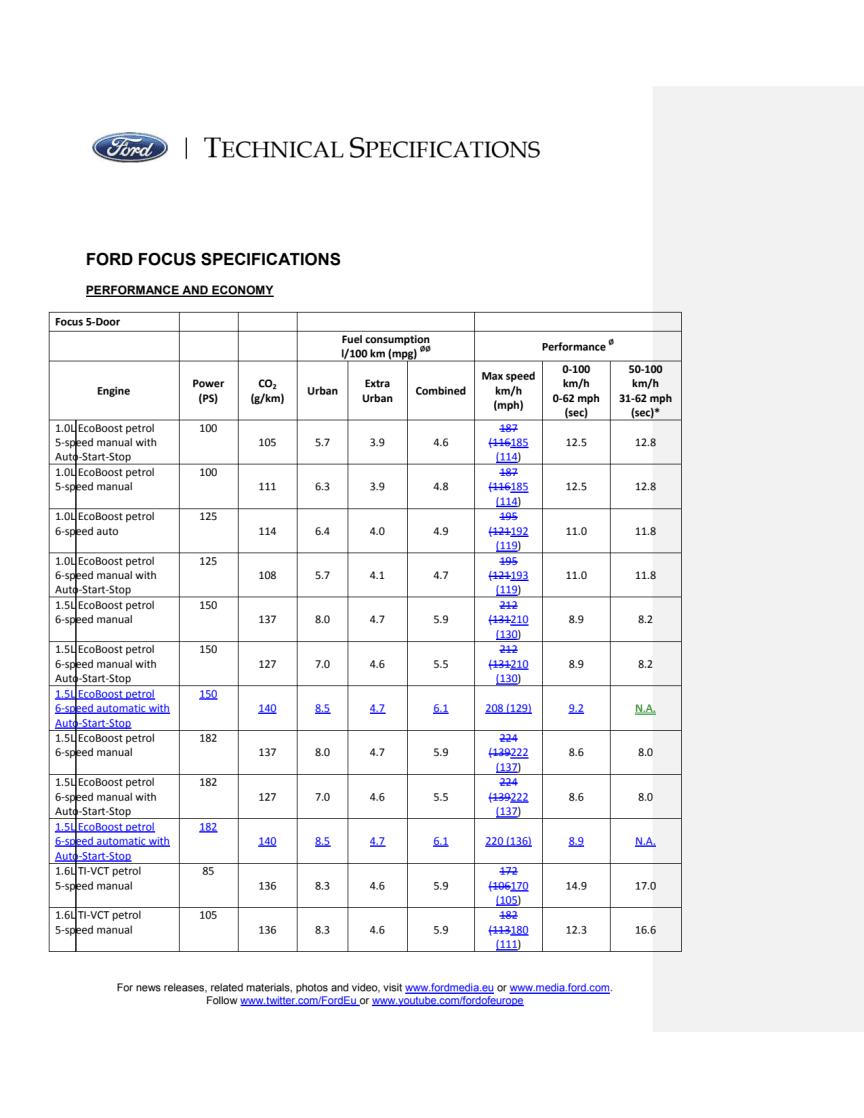 Ny Ford Focus - tekniske specifikationer
