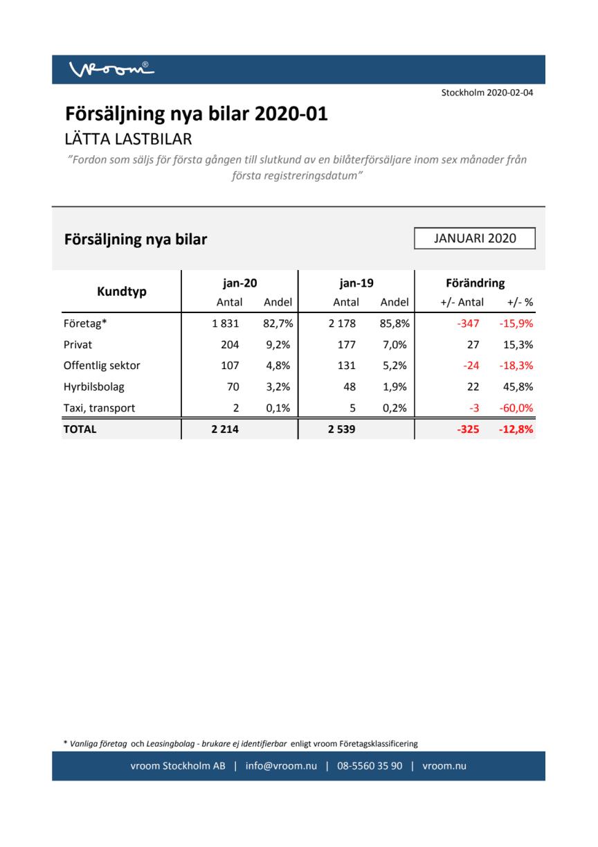 Försäljning nya bilar LLB 2020-01