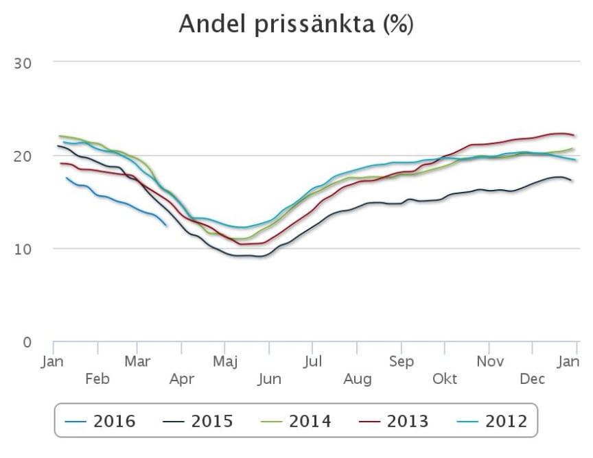 Andel prissänkta fritidshus 2012-2015