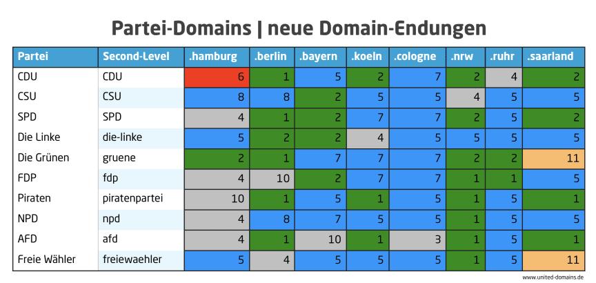 Partei-Domains unter den neuen Domain-Endungen