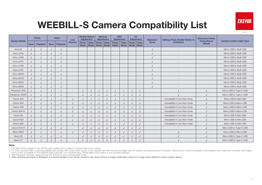Zhiyun Weebill S, Camera Compability list