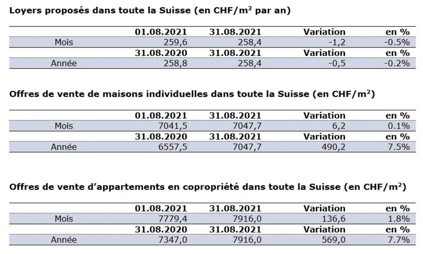 Chiffres actuels_FR_août21_ImmoScout24.JPG