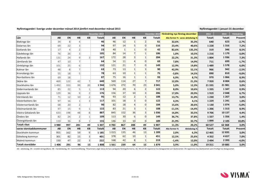 Vismas rapport för nyföretagandet (december 2014)