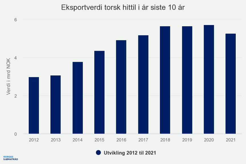 eksportverdi-torsk-hitti (5).png