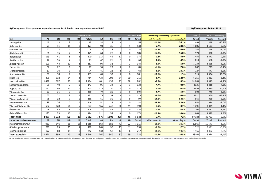 Länsvis statistik över nyföretagandet för september 2017