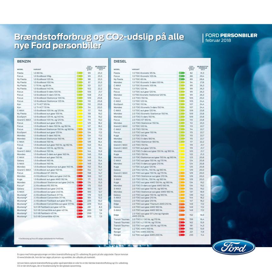 Brændstofforbrug og CO2-udslip på alle nye Ford-modeller
