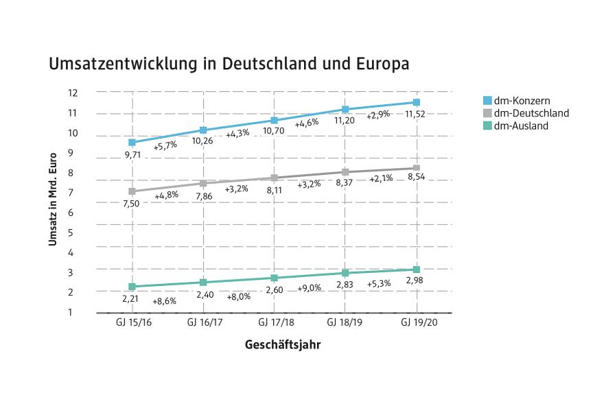 Umsatzentwicklung 2019/20