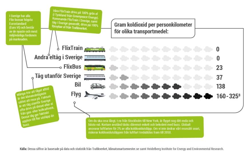Gram koldioxid per personkilometer för olika transportmedel