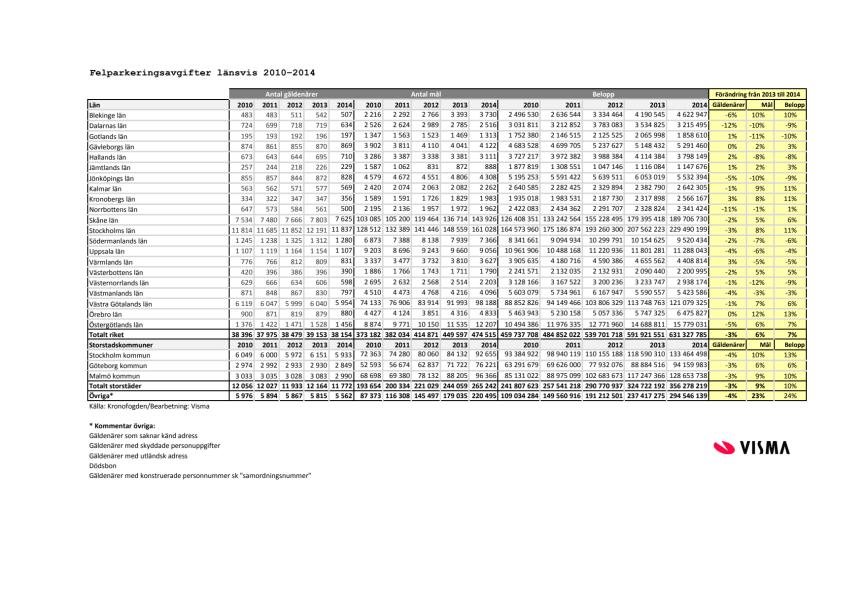 Skulder för felparkeringsavgifter 2010–2014