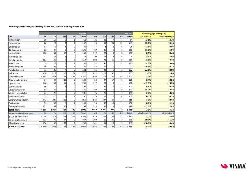 Länsvis statistik över nyföretagandet för maj 2017