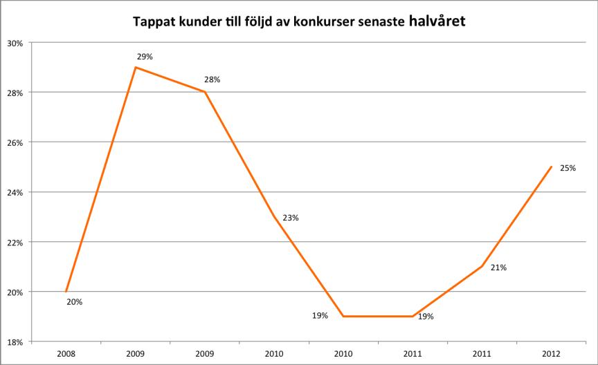 Vismas småföretagarbarometer första halvåret 2012 - 2:4