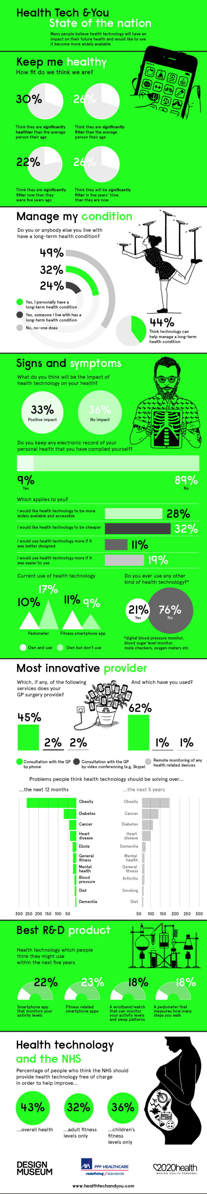 Health Tech & You: State of the nation