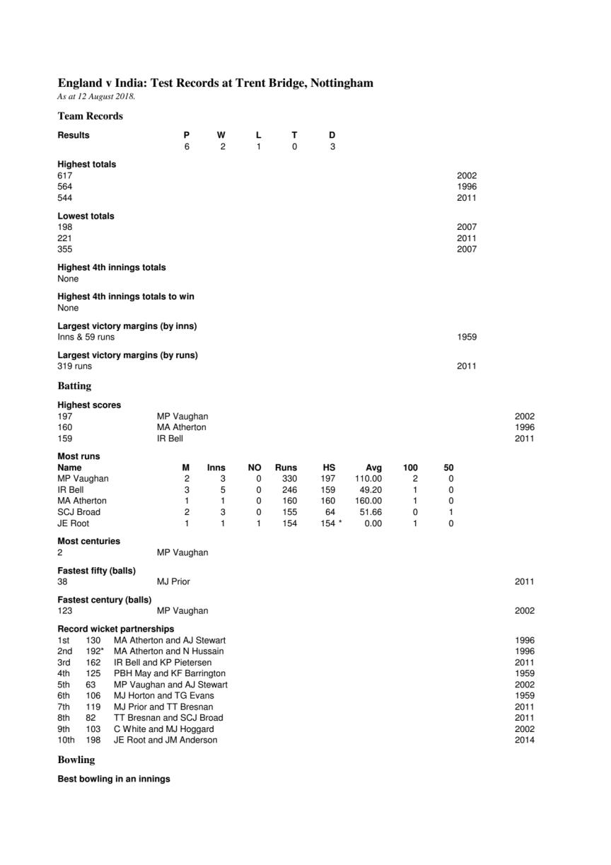 England v India Test Records at Nottingham