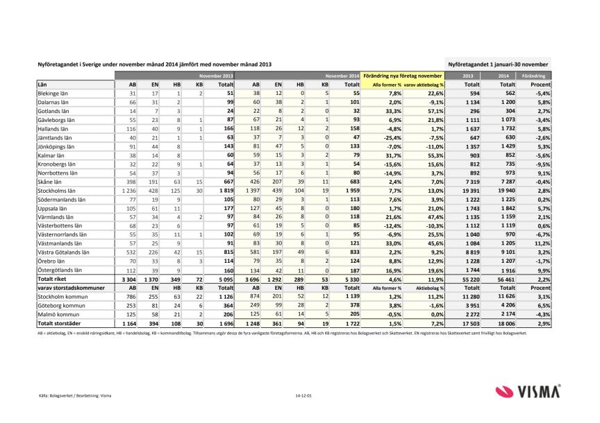 Vismas rapport för nyföretagandet (november 2014)
