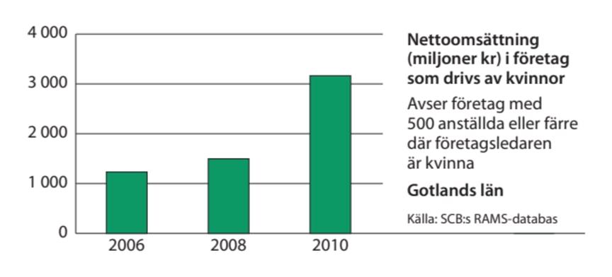 Gotland omsättning