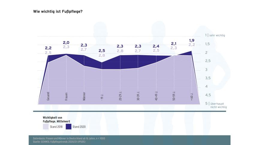 GEHWOL Fußpflegetrends 2020-2021 - Diagramm 02