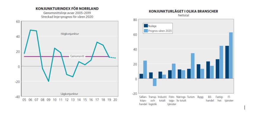 Konjunkturläge Norrland 2019