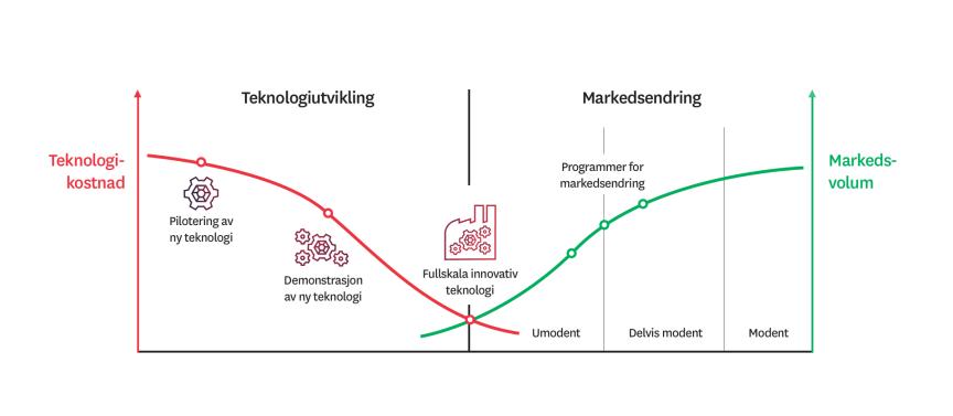 Teknologiutvikling og markedsendring