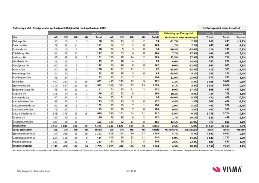 Vismas rapport för nyföretagandet (april 2014)