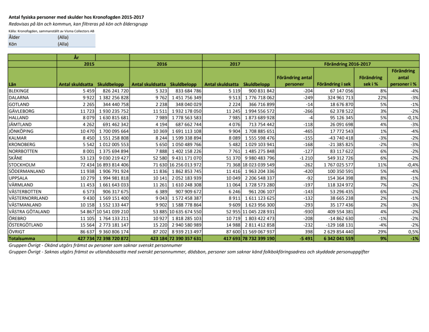 Tabell - Antal skuldsatta hos Kronofogden 2015–2017 per län