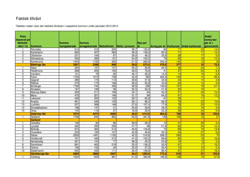 Statistikbilaga- Faktisk tillväxt 2010-2014