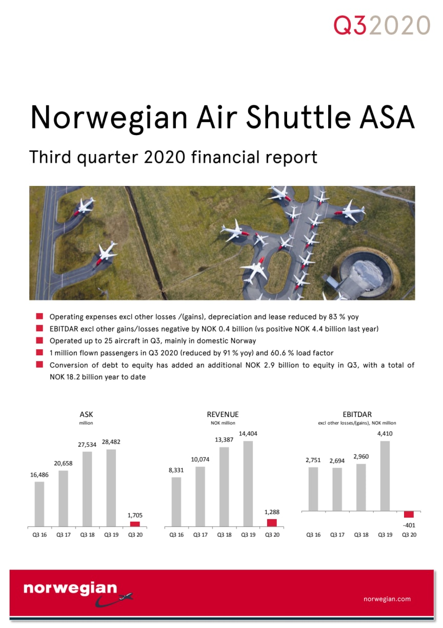 Norwegian third quarter results heavily impacted by COVID-19 – net loss of NOK 980 million and 91 per cent reduction in customers year on year