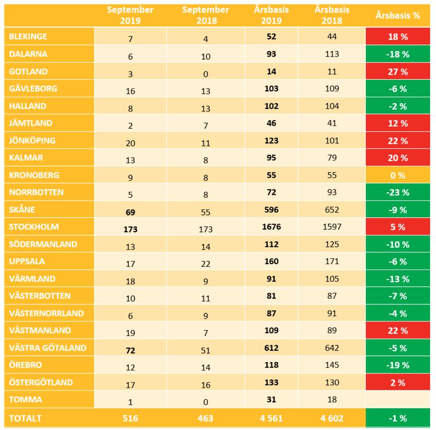 Konkursstatistik september uppdelat per län
