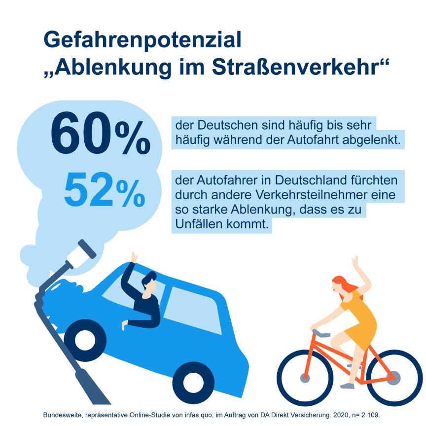 DA Direkt Illustrationen Studie Ablenkung im Straßenverkehr2020 Frage 03