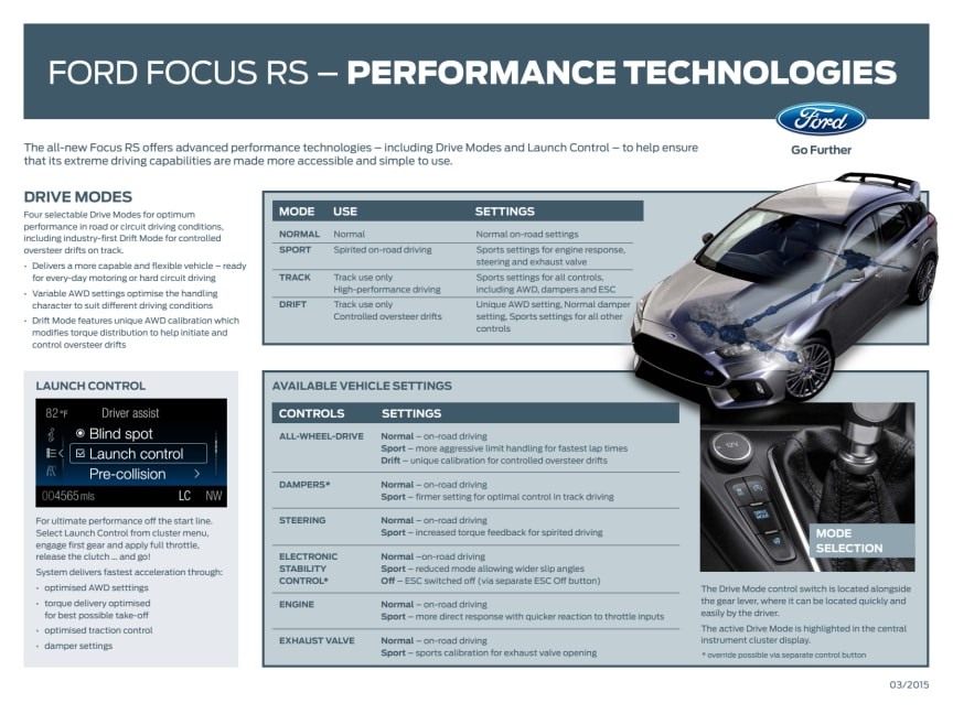 Ford Focus RS - Performance Technologies