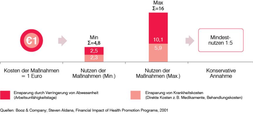 Ein Best Practice Kosten-Nutzen-Vergleich von betrieblichen Präventionsmaßnahmen zeigt einen volkswirtschaftlichen Mindestnutzen von 1:5 für jeden eingesetzten Euro auf