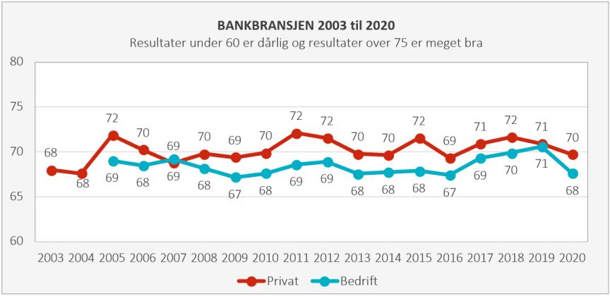 Historisk utvikling bank 2020.PNG