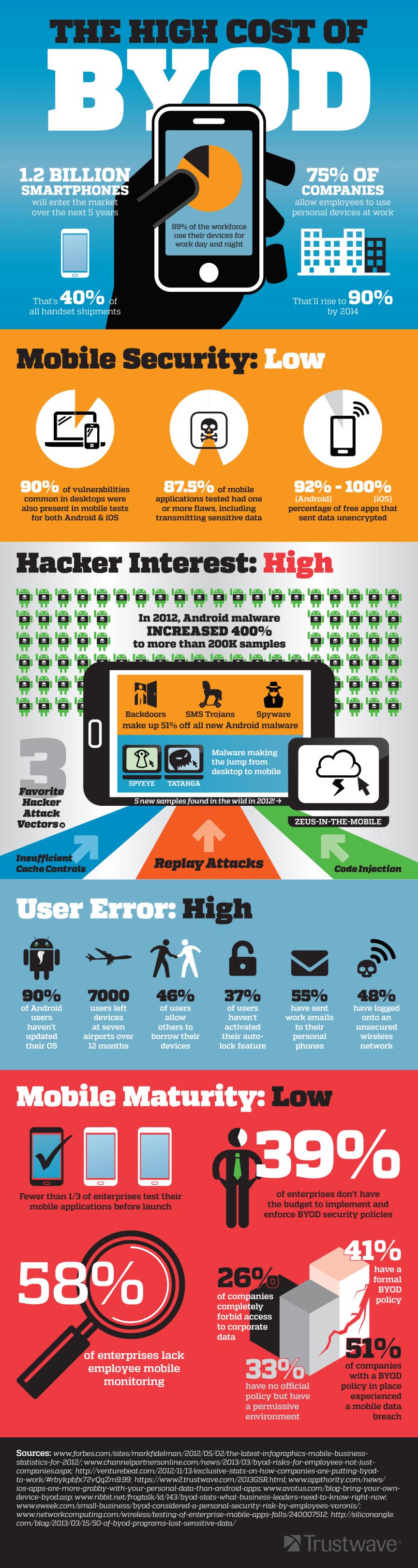 De höga kostnaderna med BYOD - Infograhic