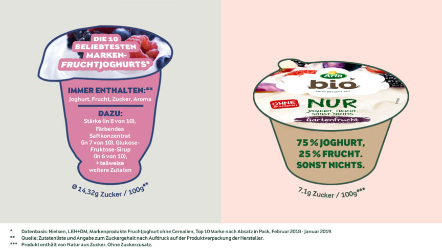 Presseinformation: Arla Infografik  - Arla Bio Fruchtjoghurt Gartenfrucht