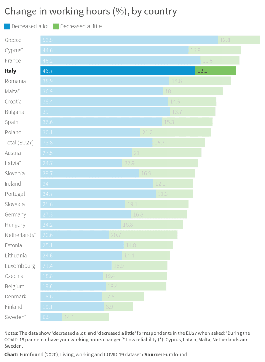 Change in working hours (%), by country - Italy