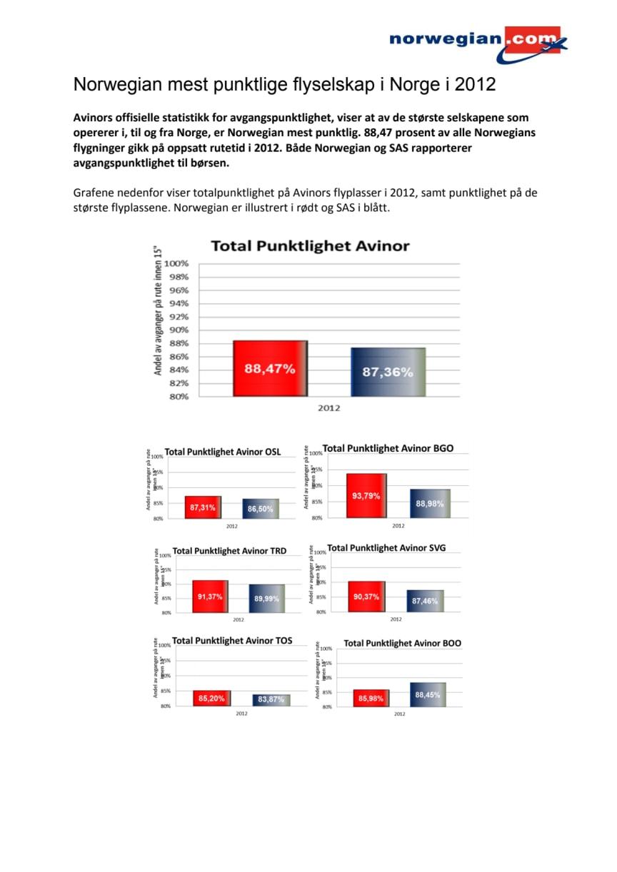 Punktlighet Norge 2012