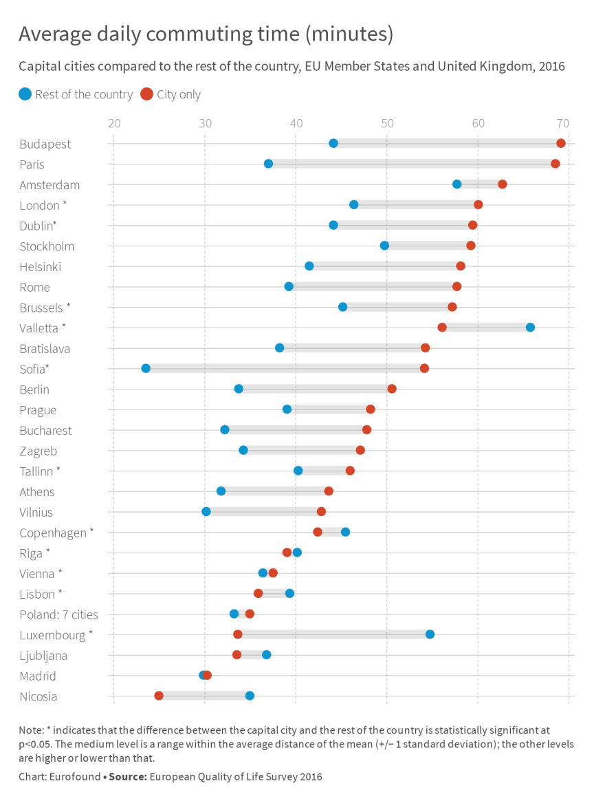 Average commuting time in EU capitals and London