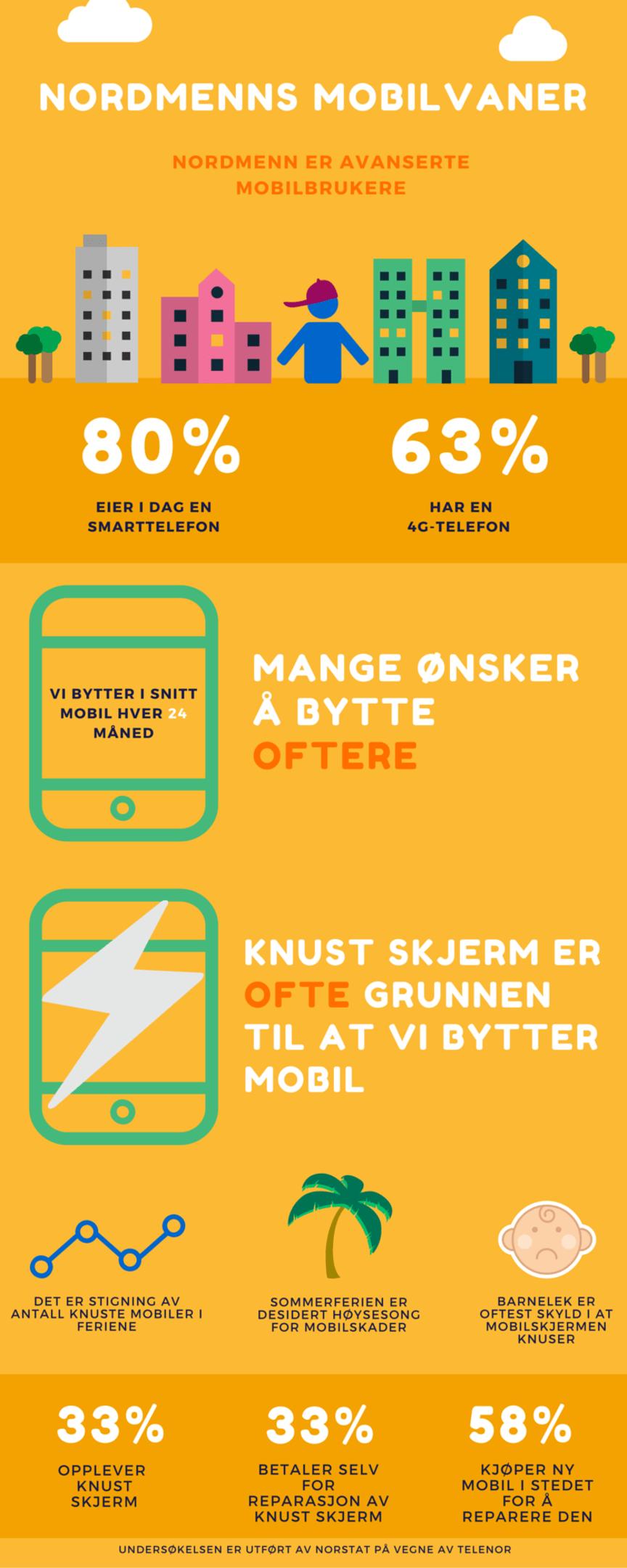 Infografikk - Nordmenns mobilvaner