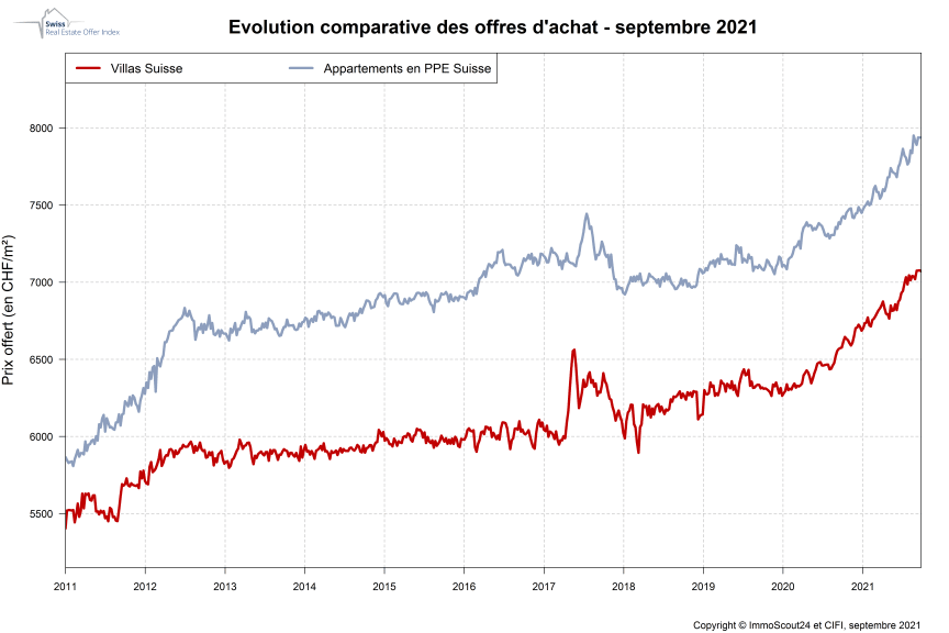 IndexPrice_Septembre_ImmoScout24_FR.PNG