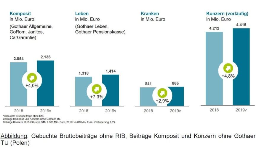 Gebuchte Bruttobeiträge ohne RfB, Beiträge Komposit und Konzern ohne Gothaer TU (Polen)