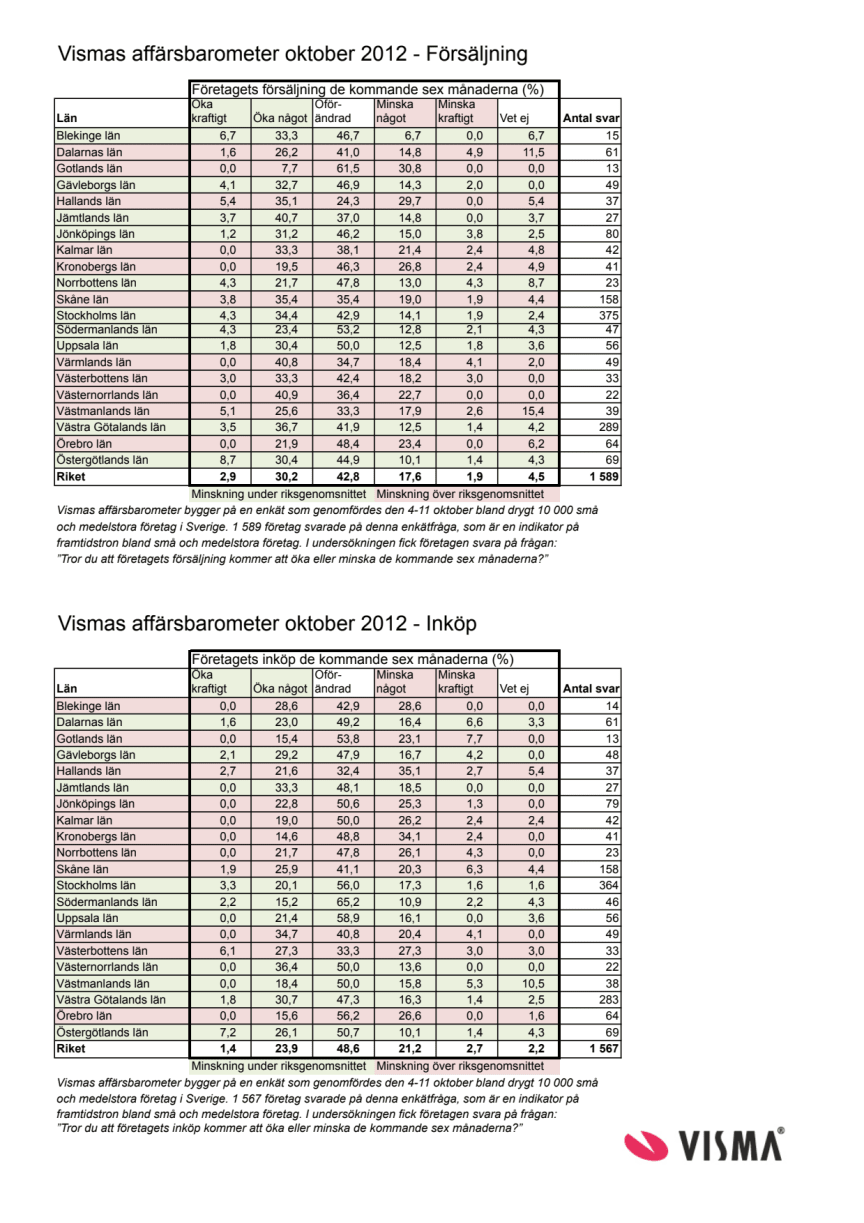 Vismas affärsbarometer hösten 2012