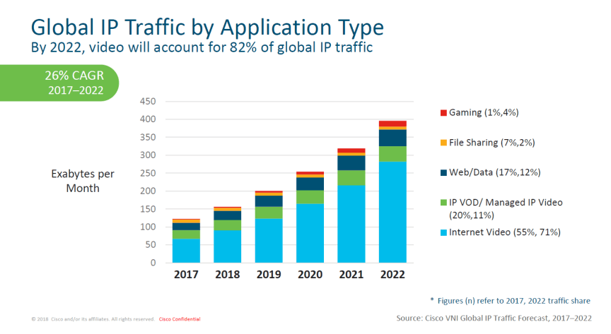 Global IP Traffic by Application Type