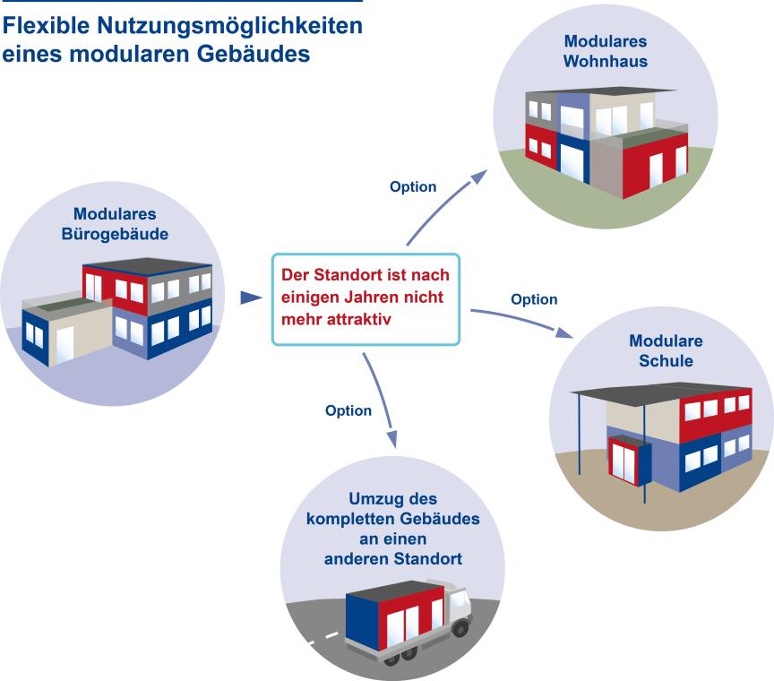 Flexible Nutzungsmöglichkeiten eines modularen Gebäudes