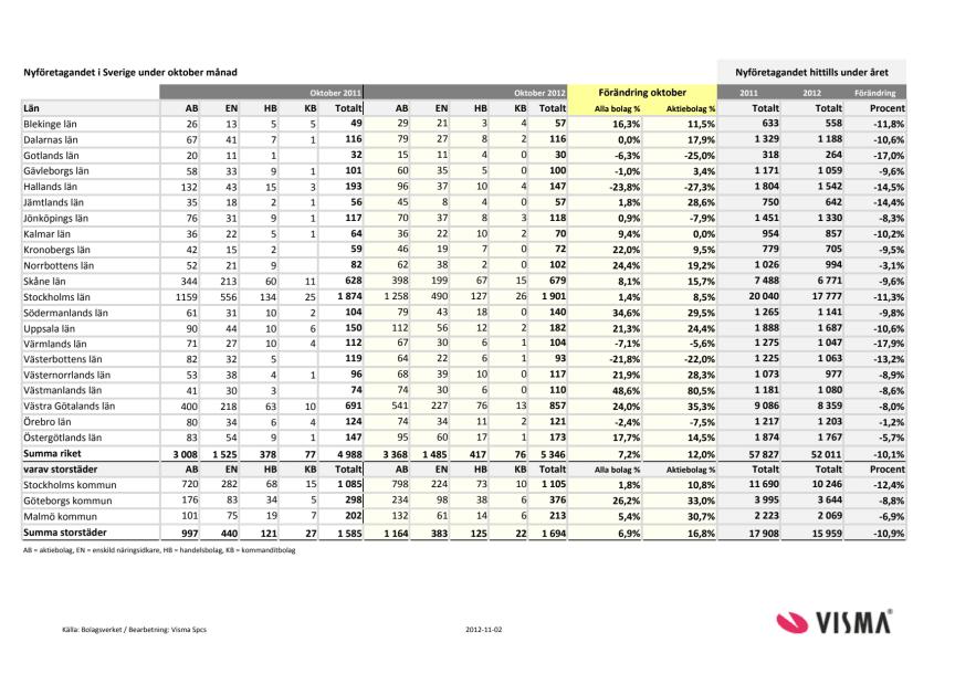 Vismas månadsrapport för nyföretagandet (oktober 2012)