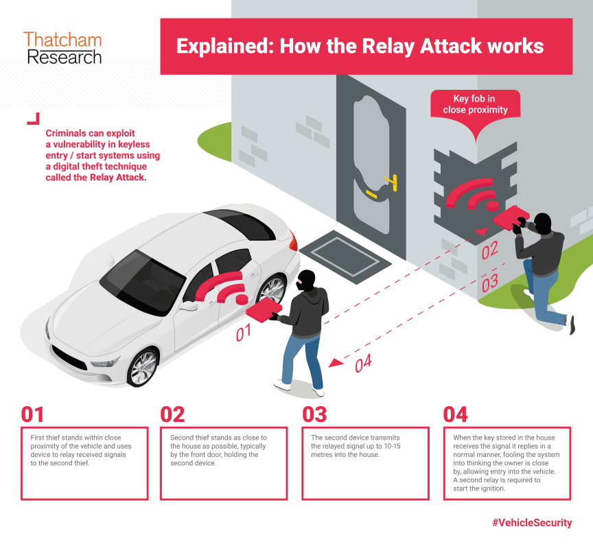 How the Relay Attack works