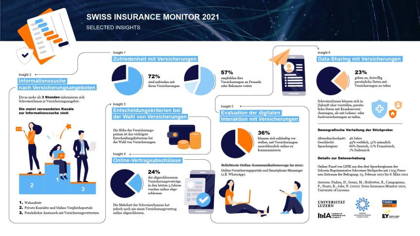 SwissInsuranceMonitor_Infografik_15.4.21.jpg