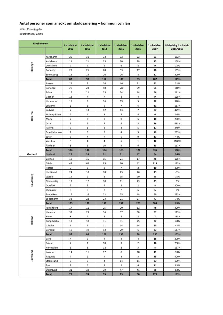 Antal personer som ansökt om skuldsanering – kommun och län_första halvåret 2017