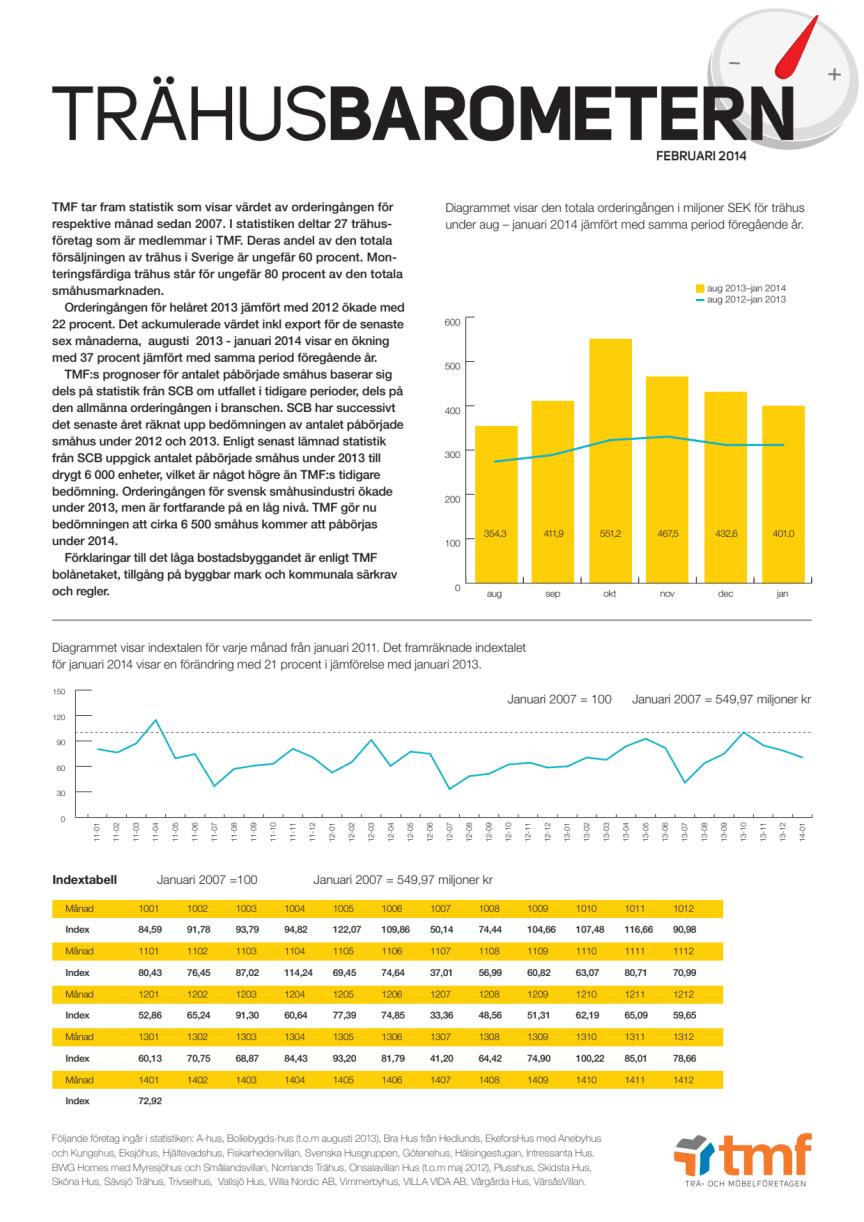 Trähusbarometern feb 2014