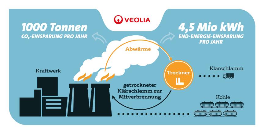 Veolia_moderne Klarschlammtrocknung Boxberg.png