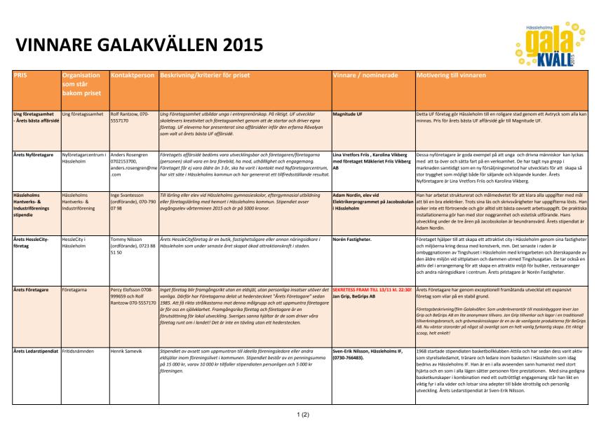 Alla vinnarna på Hässleholms Galakväll 2015