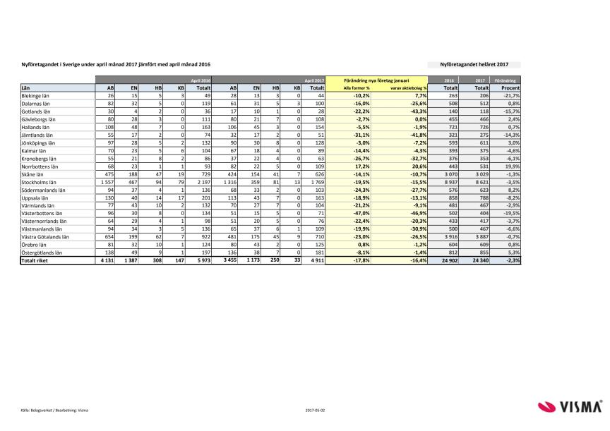 Länsvis statistik över nyföretagandet för april 2017